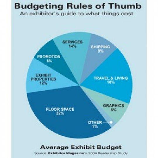 budget, planification, salon d'exposition, Skyline Entourage
