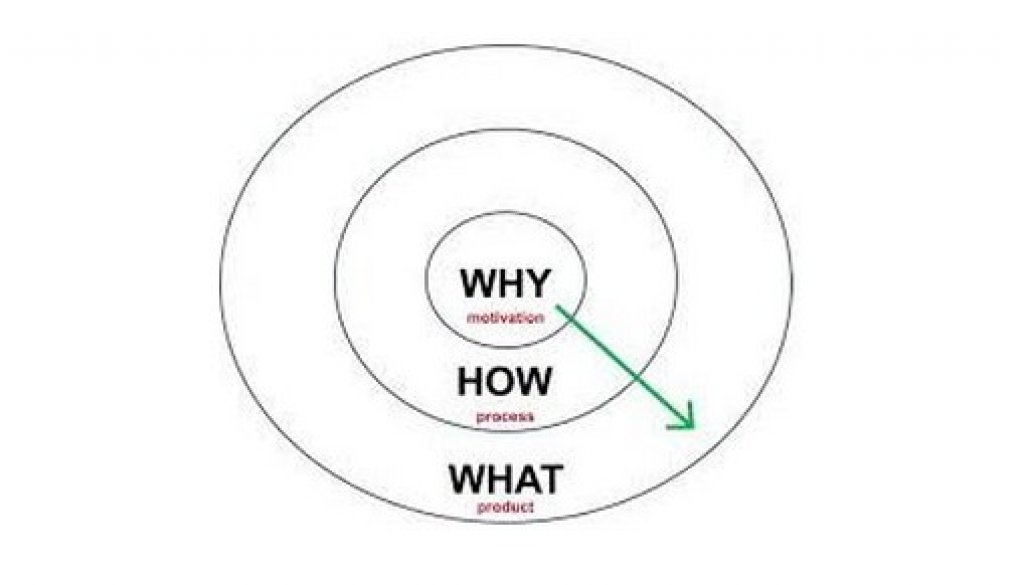 why-how-what.jpg